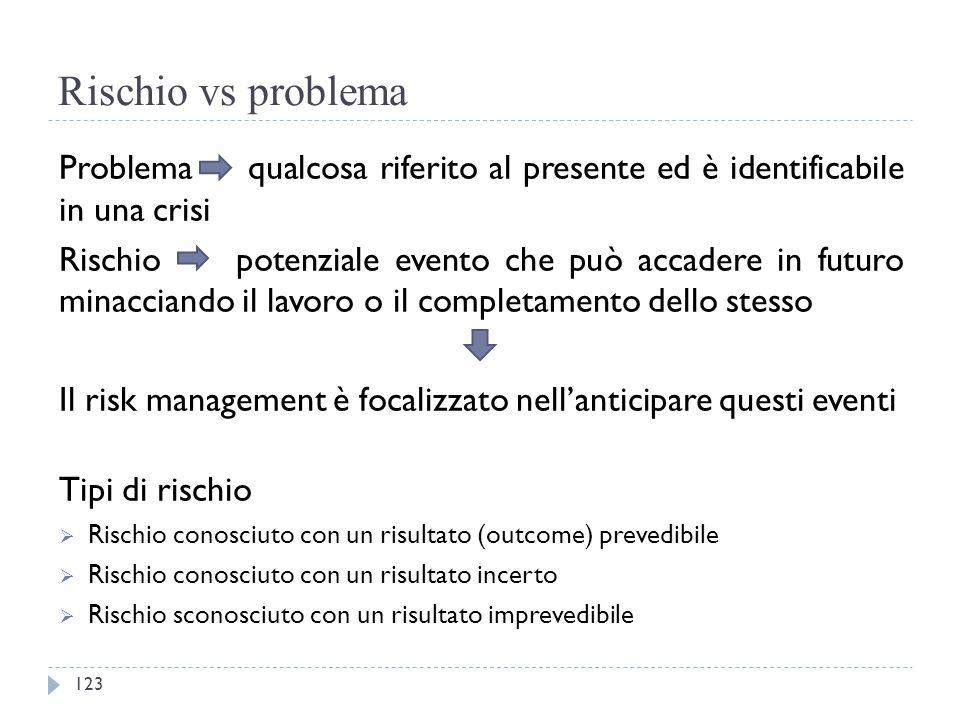 Rischio vs problema Problema qualcosa riferito al presente ed è identificabile in una crisi.