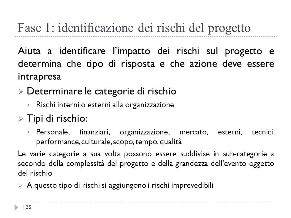 Fase 1: identificazione dei rischi del progetto