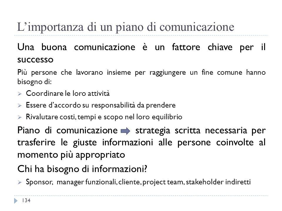 L'importanza di un piano di comunicazione
