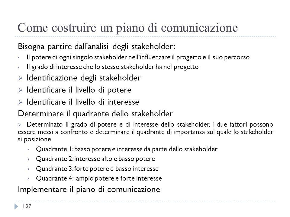 Come costruire un piano di comunicazione