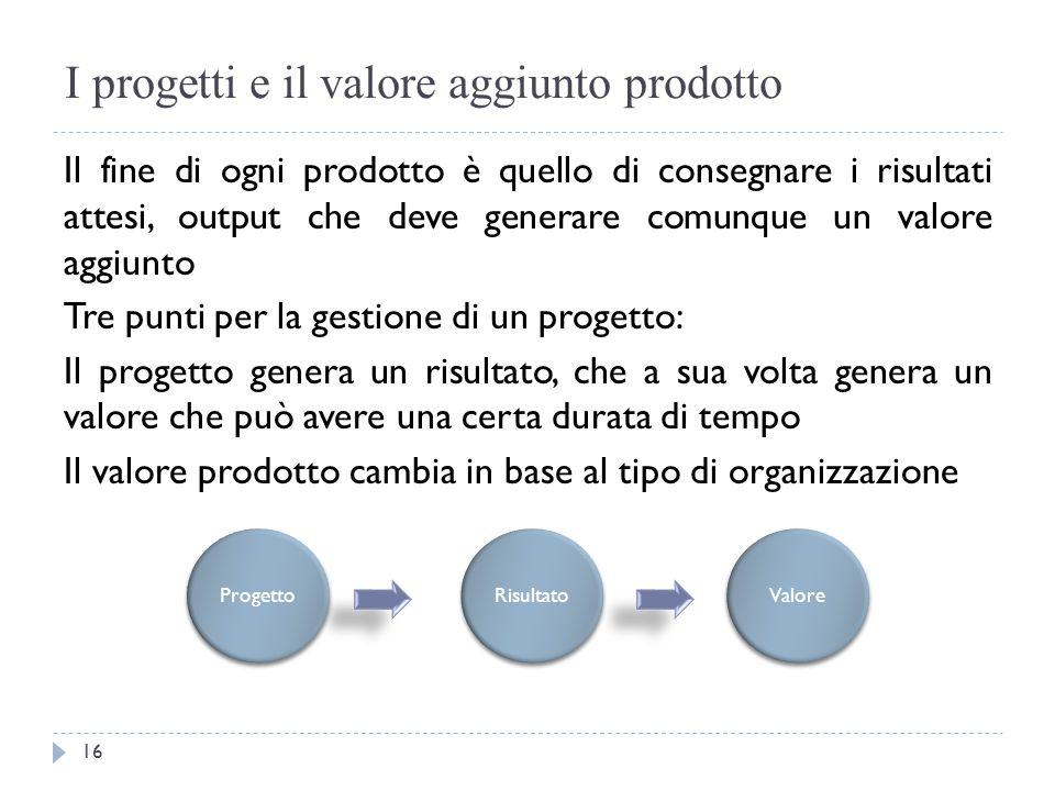 I progetti e il valore aggiunto prodotto