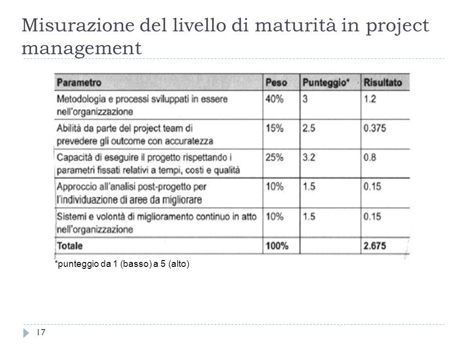 Misurazione del livello di maturità in project management