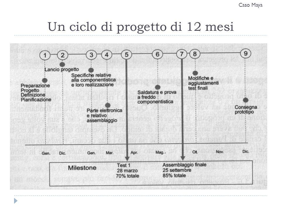 Un ciclo di progetto di 12 mesi