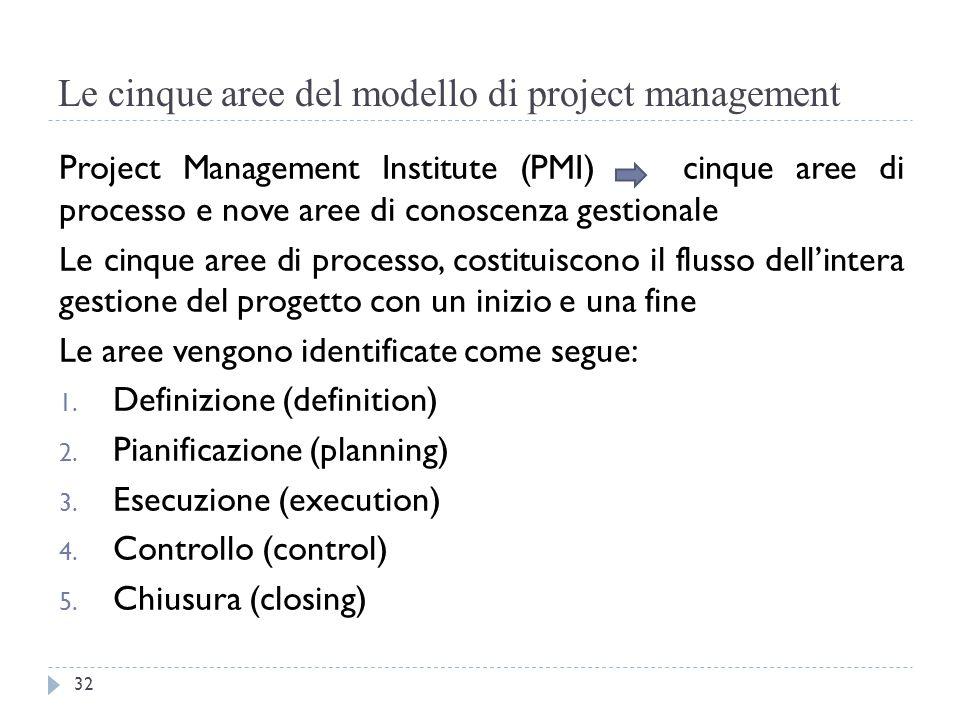 Le cinque aree del modello di project management