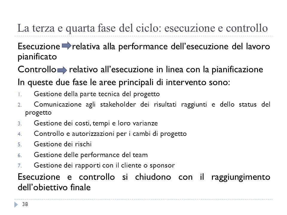 La terza e quarta fase del ciclo: esecuzione e controllo