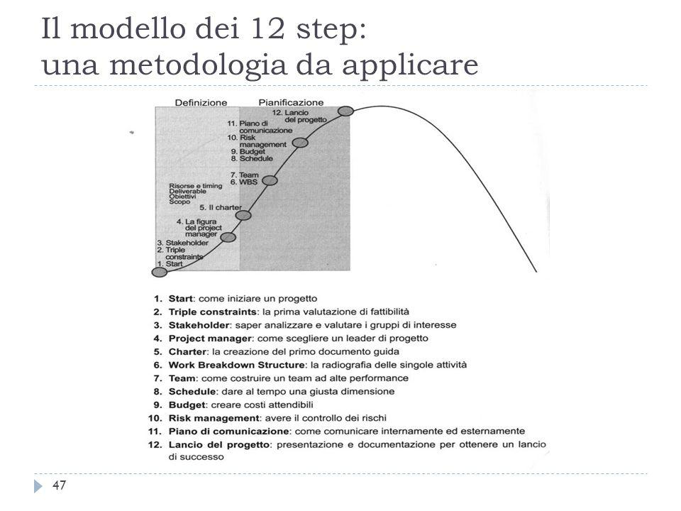 Il modello dei 12 step: una metodologia da applicare