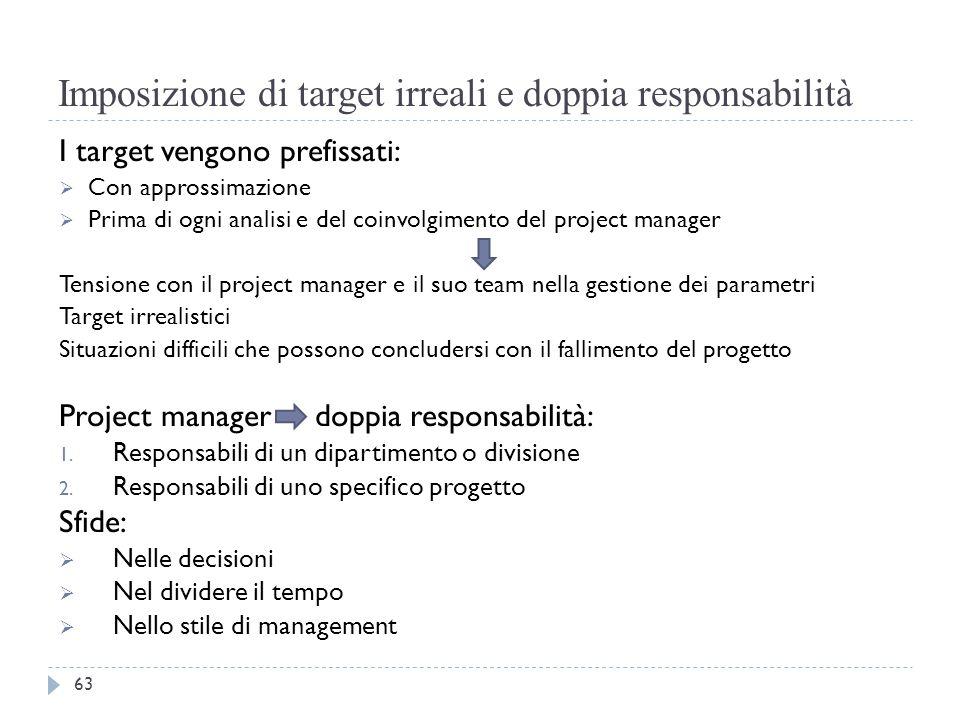 Imposizione di target irreali e doppia responsabilità