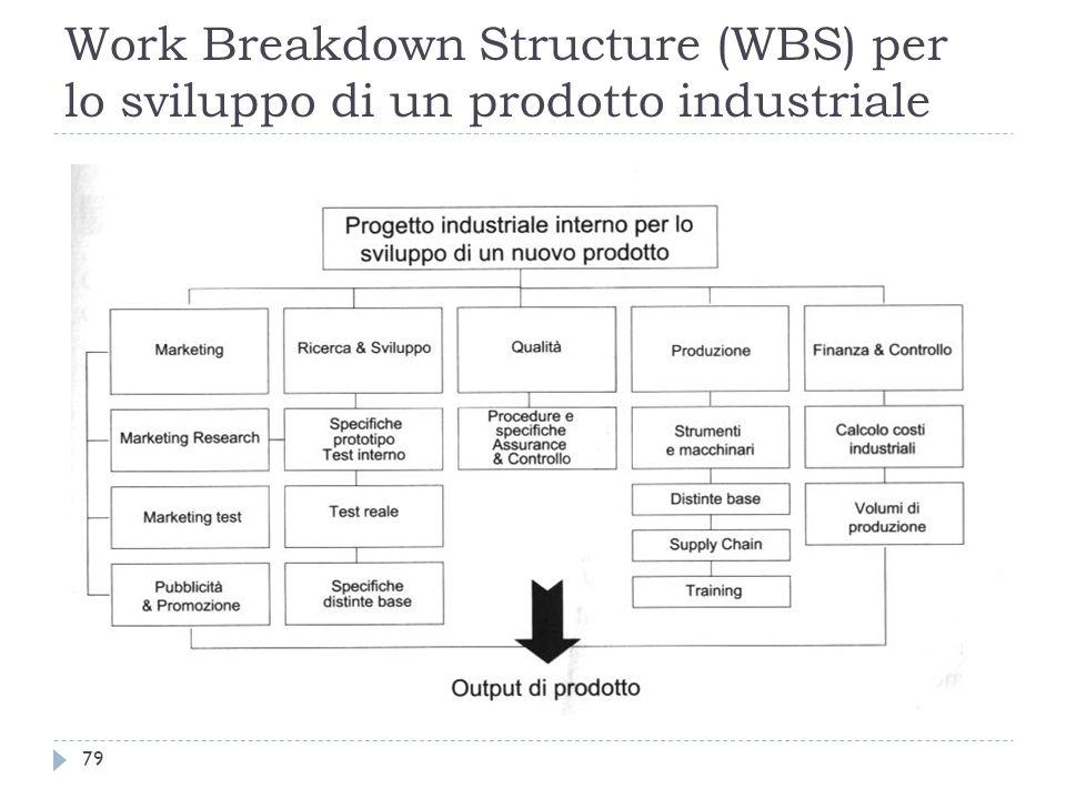 Work Breakdown Structure (WBS) per lo sviluppo di un prodotto industriale