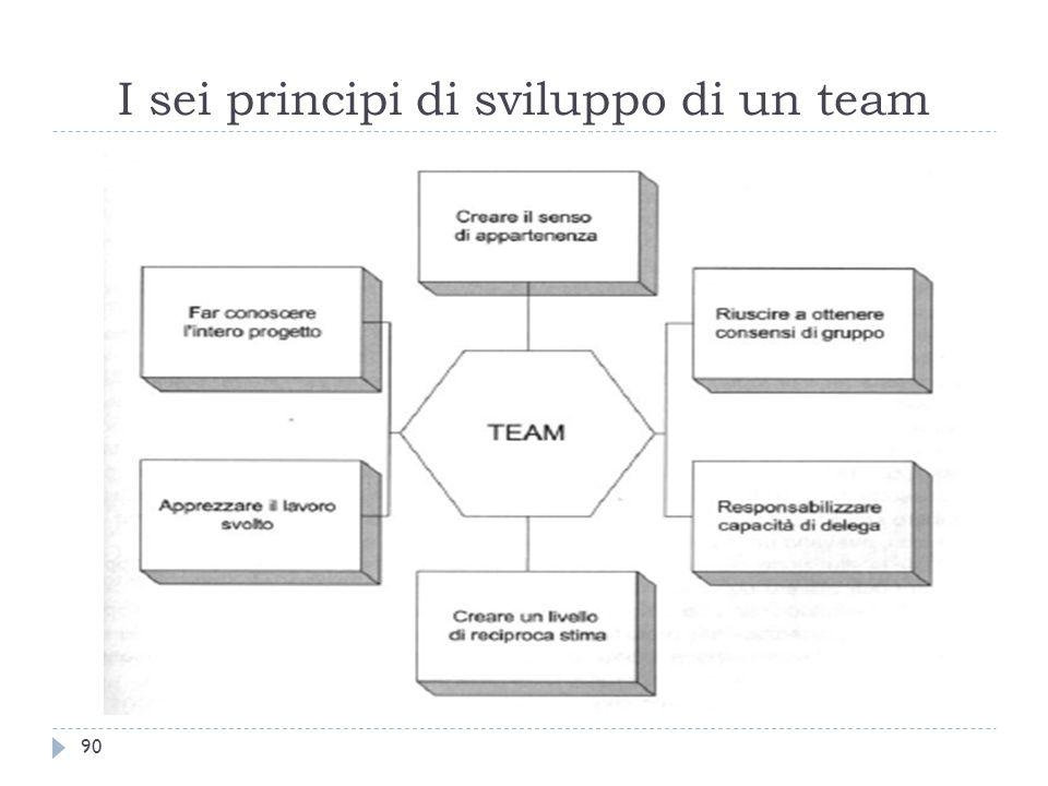 I sei principi di sviluppo di un team