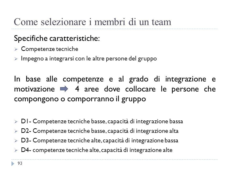 Come selezionare i membri di un team