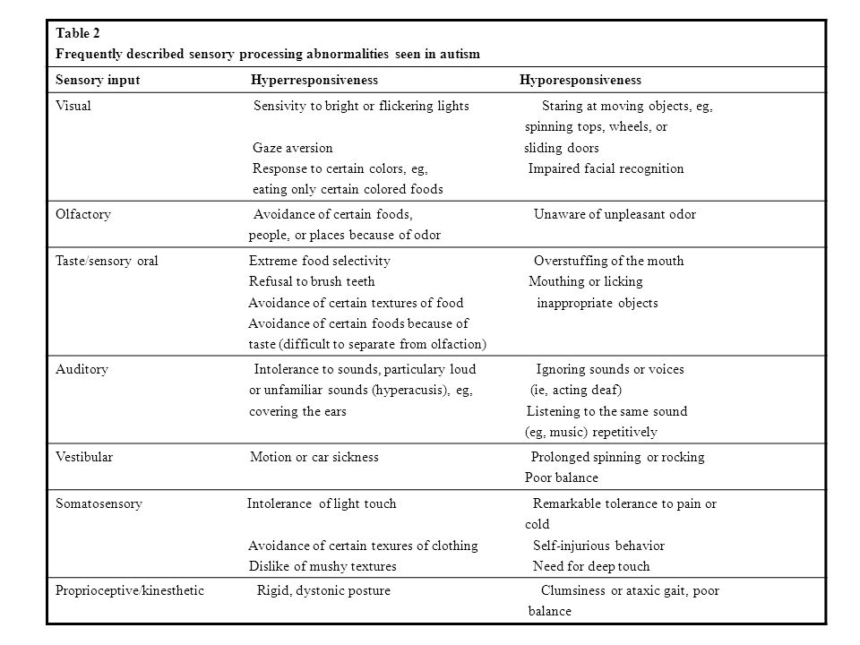 Table 2 Frequently described sensory processing abnormalities seen in autism.