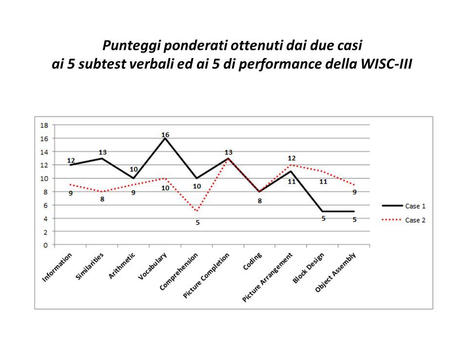 Punteggi ponderati ottenuti dai due casi ai 5 subtest verbali ed ai 5 di performance della WISC-III