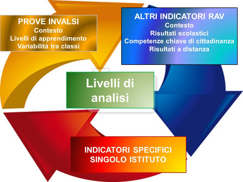 Livelli di analisi ALTRI INDICATORI RAV PROVE INVALSI