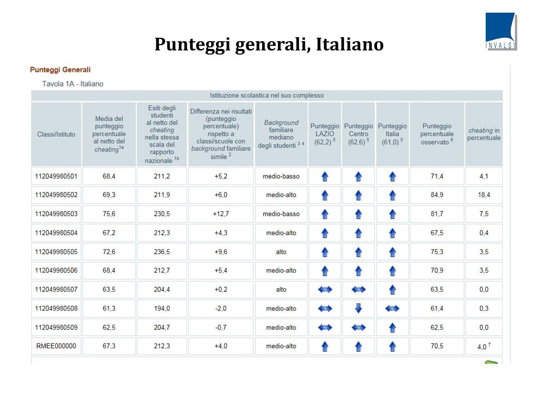 Punteggi generali, Italiano