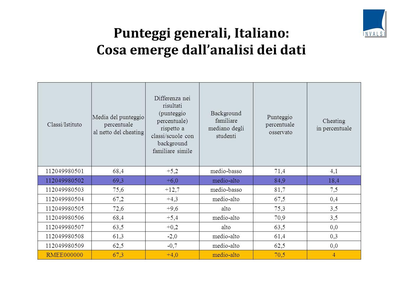Punteggi generali, Italiano: