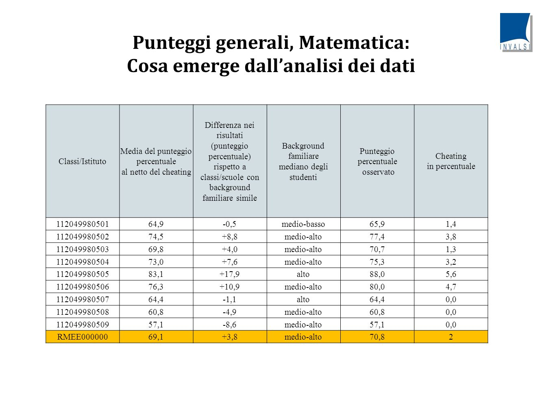 Punteggi generali, Matematica: