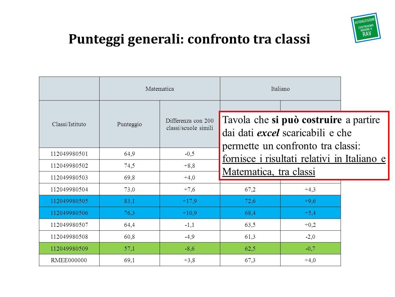 Punteggi generali: confronto tra classi