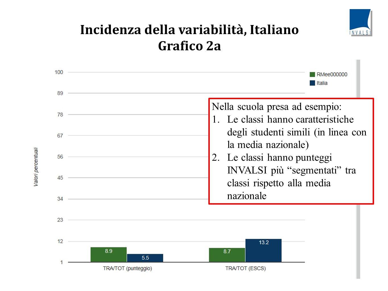 Incidenza della variabilità, Italiano