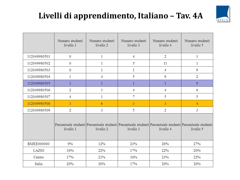 Livelli di apprendimento, Italiano – Tav. 4A