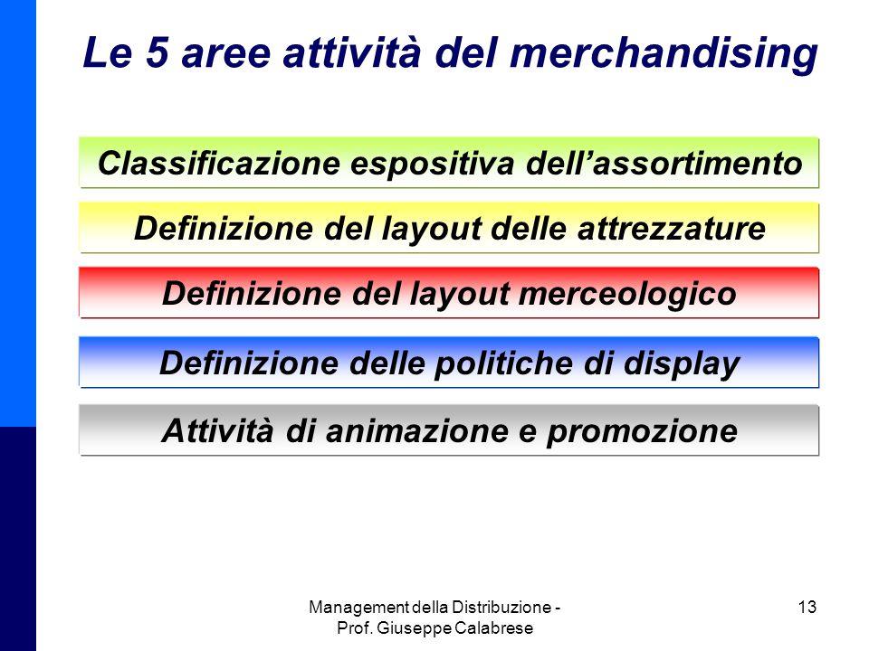 Le 5 aree attività del merchandising
