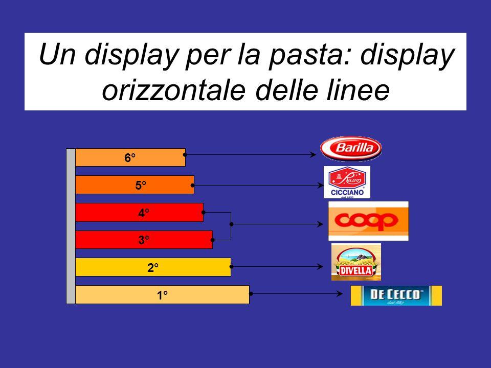Un display per la pasta: display orizzontale delle linee