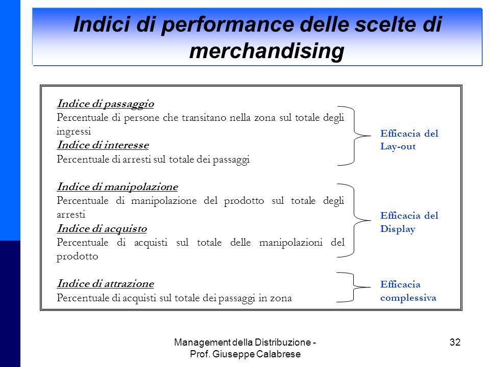 Indici di performance delle scelte di merchandising