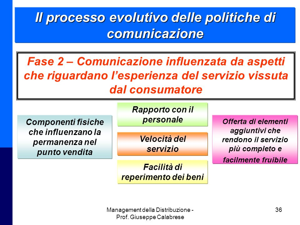 Il processo evolutivo delle politiche di comunicazione