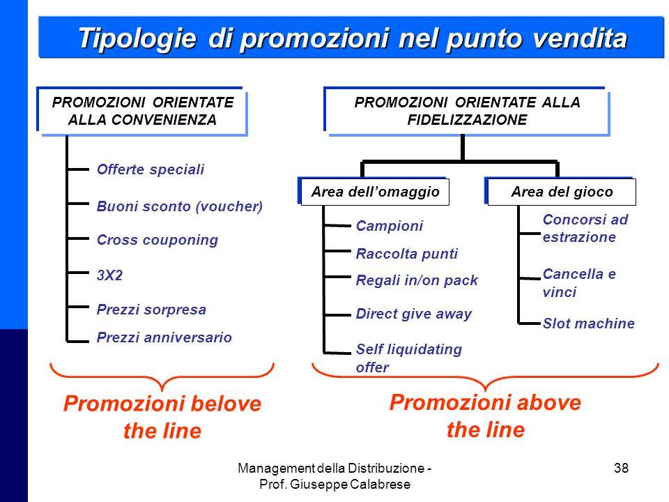 Tipologie di promozioni nel punto vendita