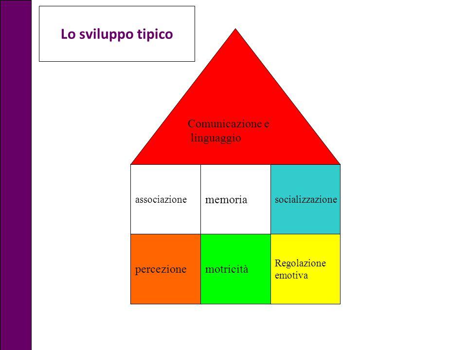 Lo sviluppo tipico Comunicazione e linguaggio memoria percezione