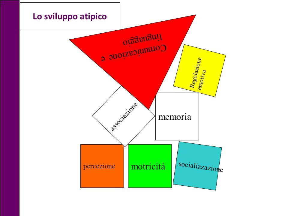 Lo sviluppo atipico linguaggio Comunicazione e memoria motricità