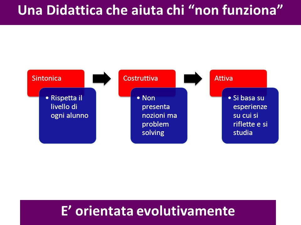Una Didattica che aiuta chi non funziona E' orientata evolutivamente