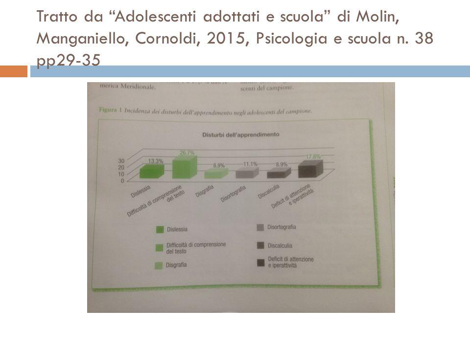 Tratto da Adolescenti adottati e scuola di Molin, Manganiello, Cornoldi, 2015, Psicologia e scuola n.