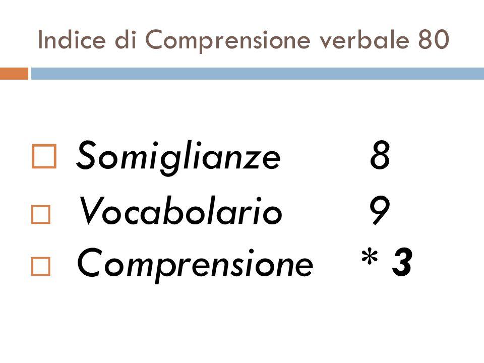 Indice di Comprensione verbale 80