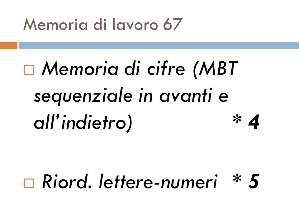 Memoria di cifre (MBT sequenziale in avanti e all'indietro) * 4
