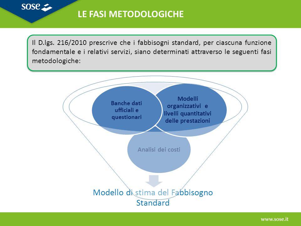 LE FASI METODOLOGICHE Modello di stima del Fabbisogno Standard