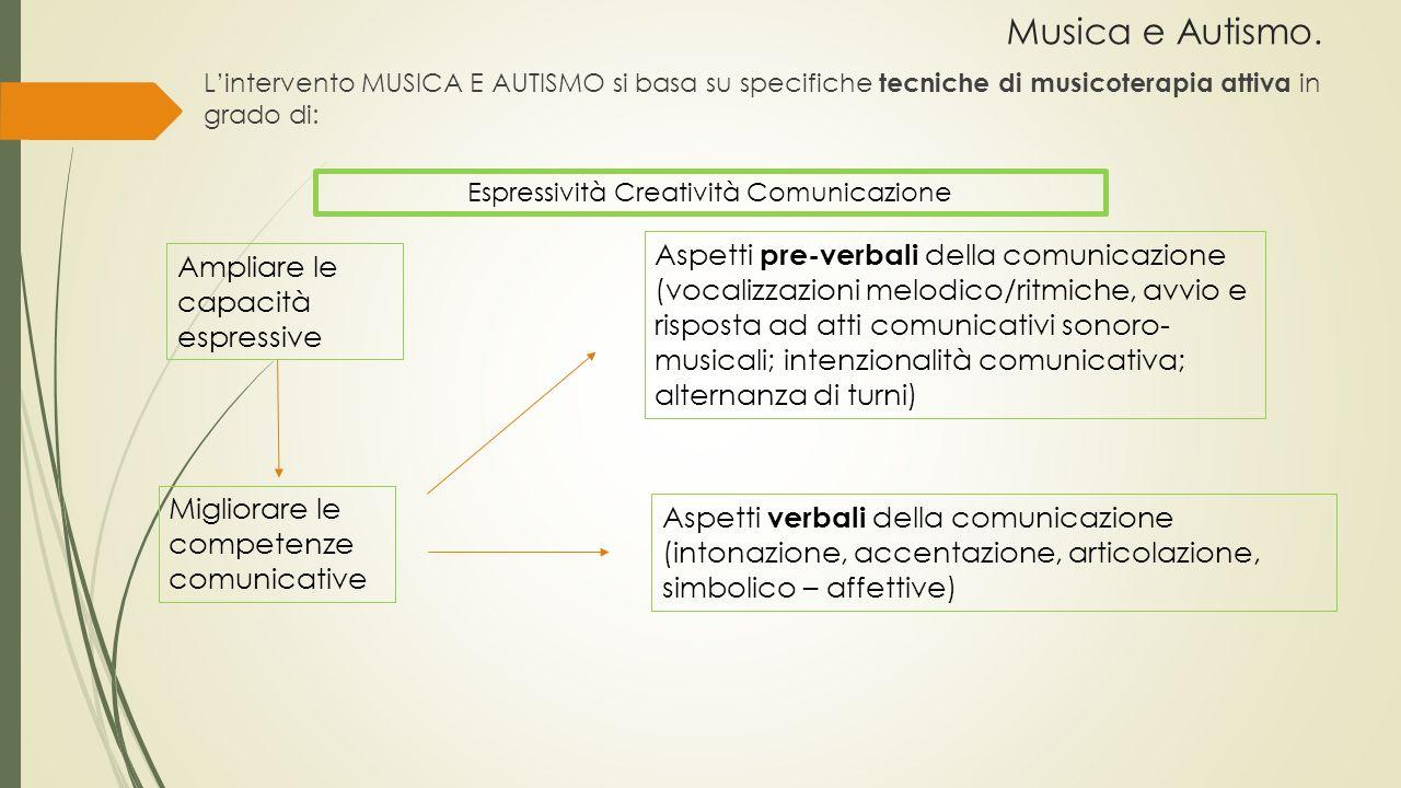 Espressività Creatività Comunicazione