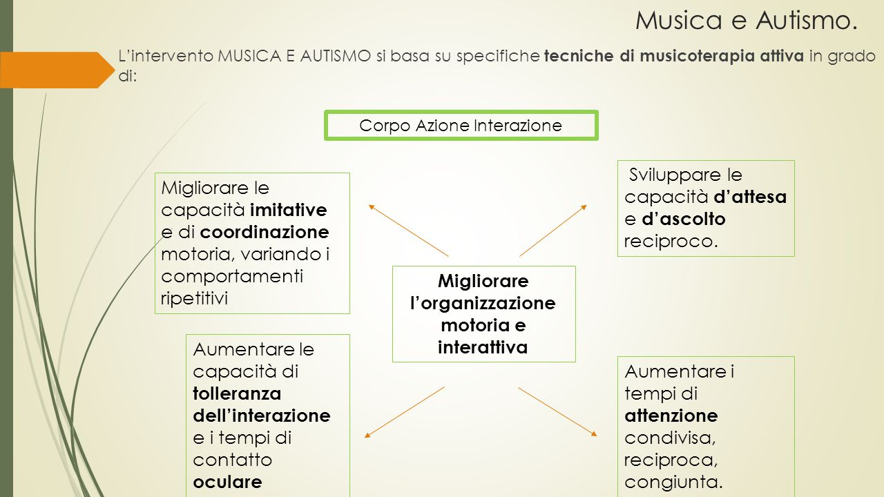 Migliorare l'organizzazione motoria e interattiva