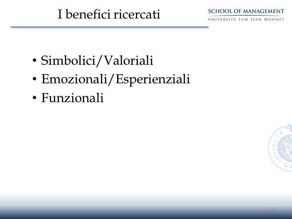 I benefici ricercati Simbolici/Valoriali Emozionali/Esperienziali Funzionali