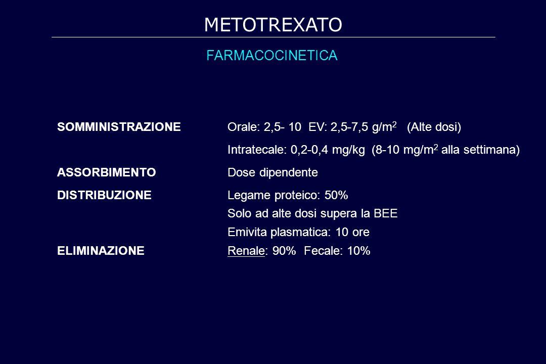 METOTREXATO FARMACOCINETICA
