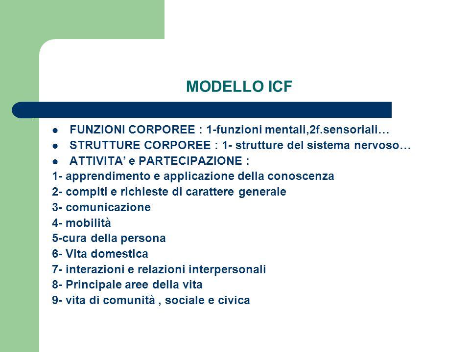 MODELLO ICF FUNZIONI CORPOREE : 1-funzioni mentali,2f.sensoriali…