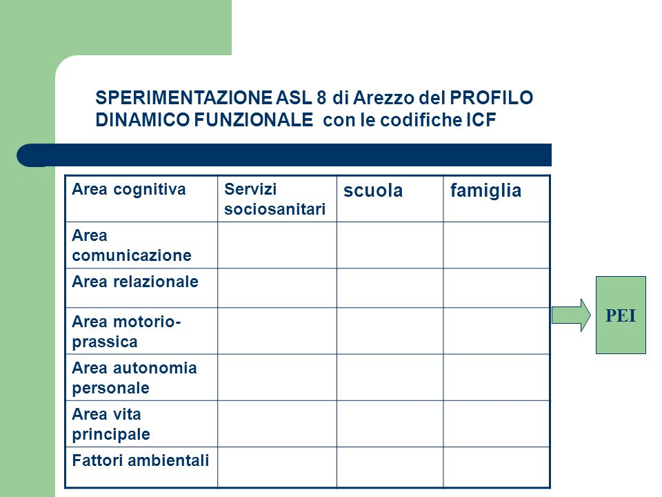 SPERIMENTAZIONE ASL 8 di Arezzo del PROFILO DINAMICO FUNZIONALE con le codifiche ICF