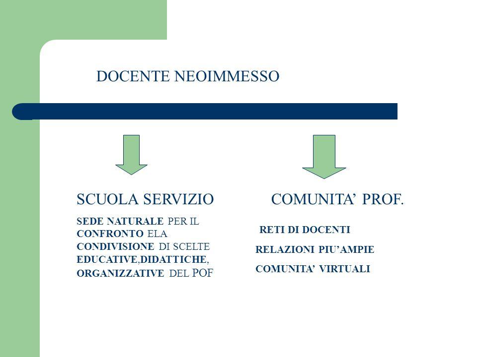 DOCENTE NEOIMMESSO SCUOLA SERVIZIO COMUNITA' PROF. RETI DI DOCENTI