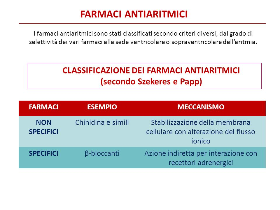 CLASSIFICAZIONE DEI FARMACI ANTIARITMICI (secondo Szekeres e Papp)