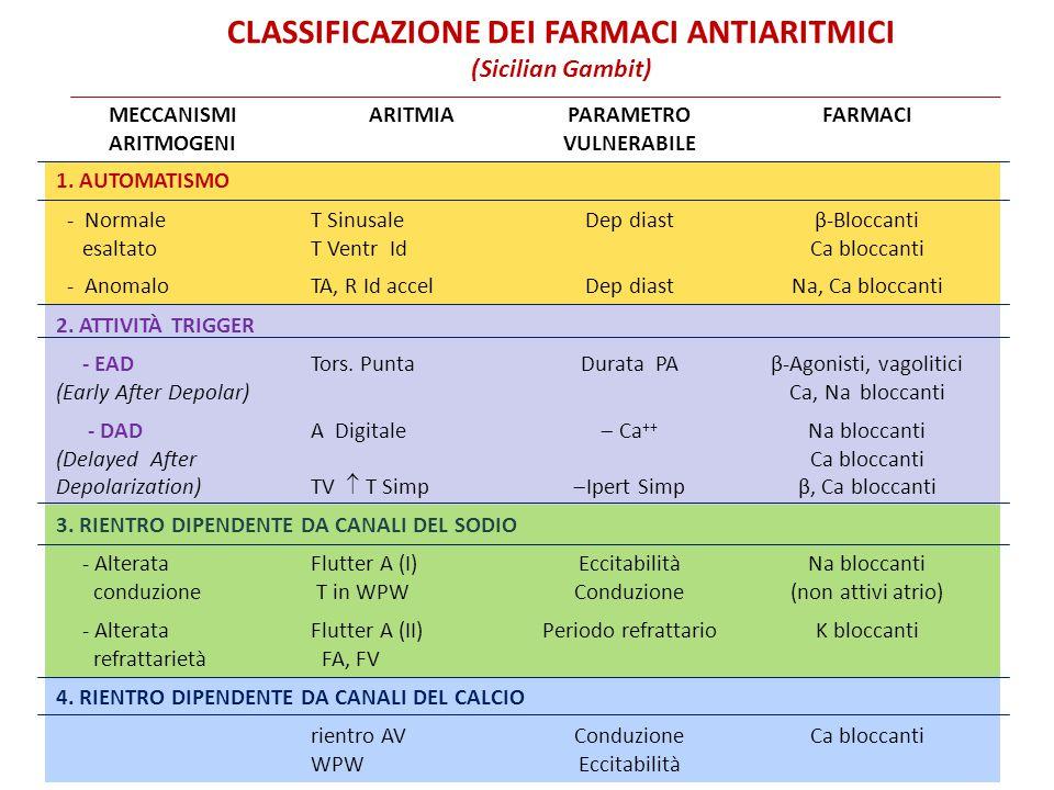 CLASSIFICAZIONE DEI FARMACI ANTIARITMICI