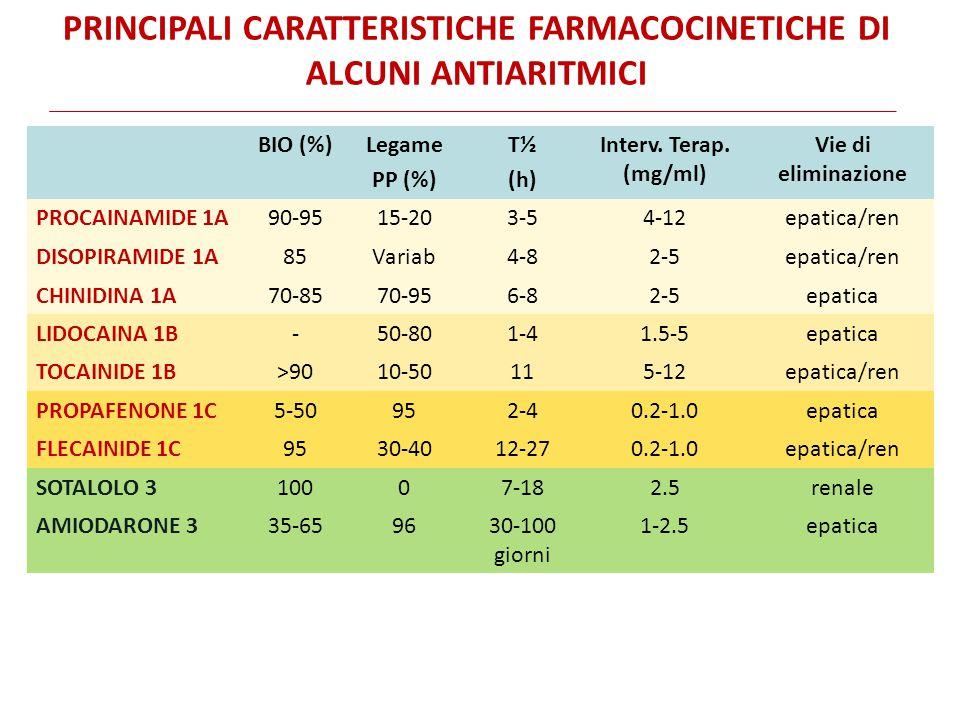 PRINCIPALI CARATTERISTICHE FARMACOCINETICHE DI ALCUNI ANTIARITMICI