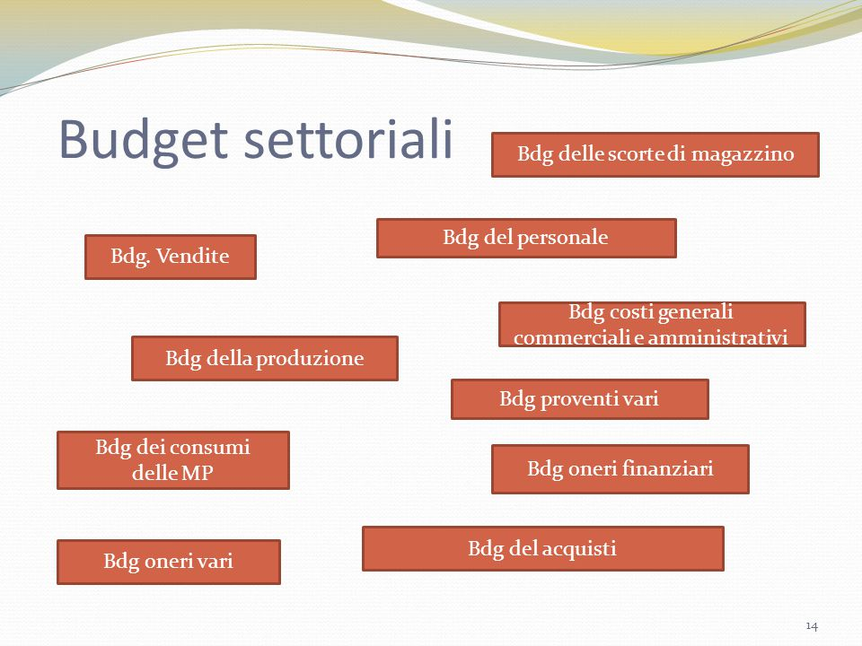 Budget settoriali Bdg delle scorte di magazzino Bdg del personale