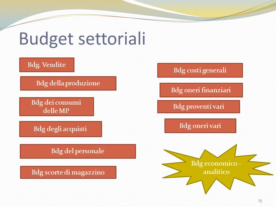 Budget settoriali Bdg. Vendite Bdg costi generali Bdg della produzione