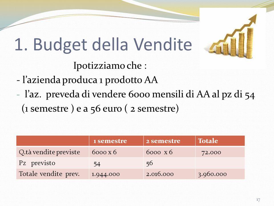 1. Budget della Vendite Ipotizziamo che :