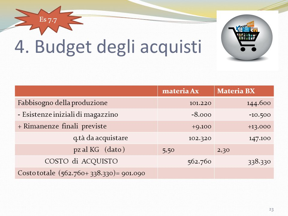 4. Budget degli acquisti Es 7.7 materia Ax Materia BX