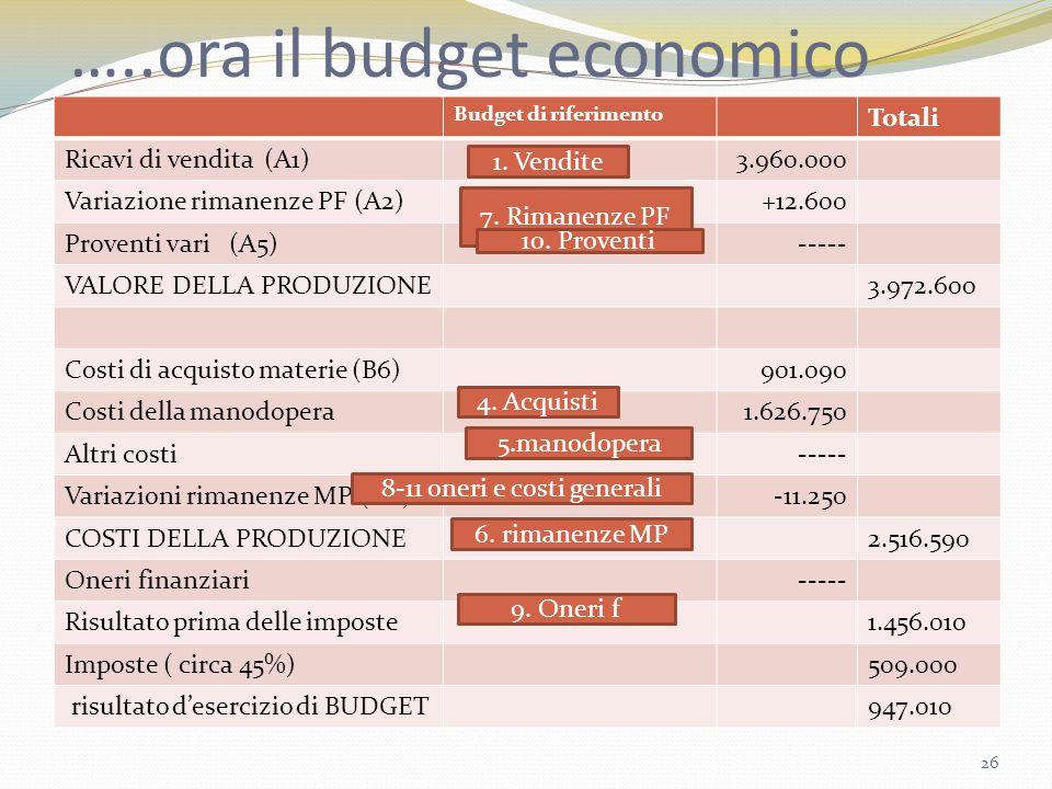 …..ora il budget economico